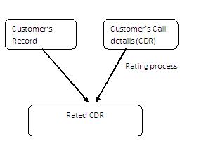 Telecom Rating process | Telecomconcepts