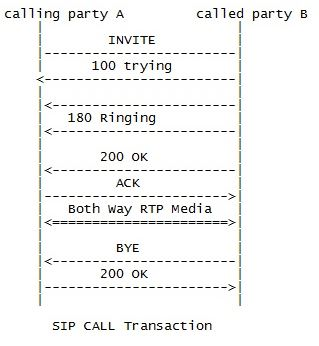 Internet Telephony and SIP based VOIP application development on